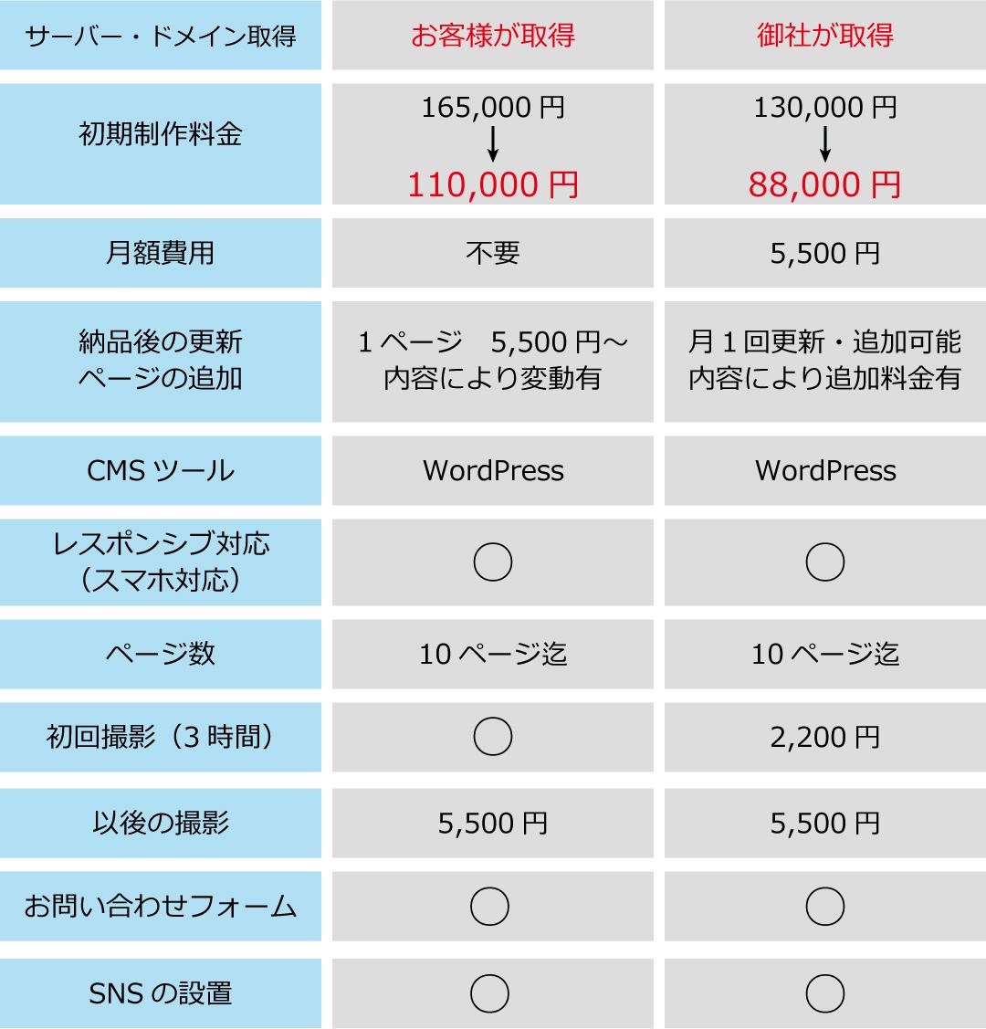 福津市・宗像市のホームページ制作のことならUTO WEB STUDIOにおまかせください!地域最安値で制作承ります。